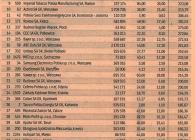 Największy-udział-eksportu-2014