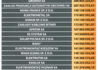 Ranking Elektrorama 2014