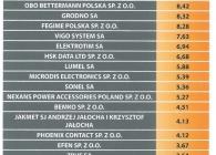 Ranking Elektrorama 2014_2